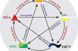 Bảng màu tương sinh, hợp mệnh ngũ hành KIM MỘC THỦY HỎA THỔ chính xác nhất